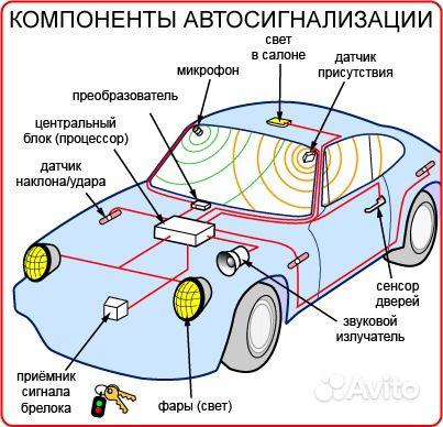 Если на машине, поставленной на сигнализацию, открыть капот, багажник или л